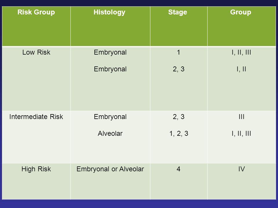 Group Stage Histology Risk Group. I, II, III. I, II. 1. 2, 3. Embryonal. Low Risk. III. 1, 2, 3. Alveolar.
