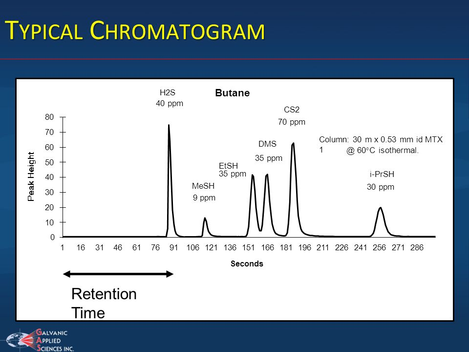 Typical Chromatogram Retention Time Butane 10 20 30 40 50 60 70 80 1