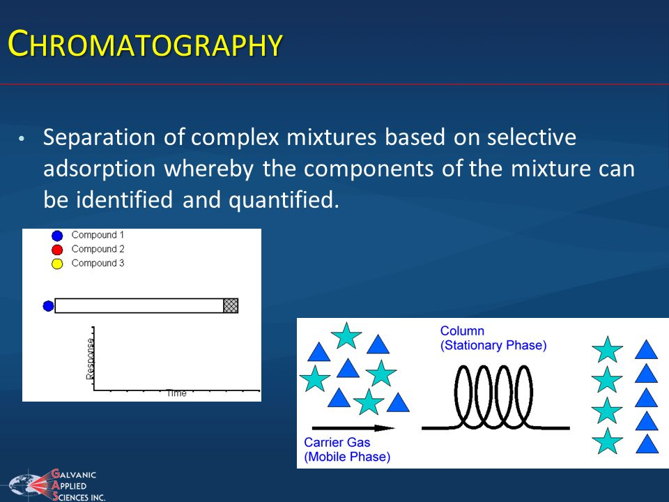 Chromatography Separation of complex mixtures based on selective adsorption whereby the components of the mixture can be identified and quantified.