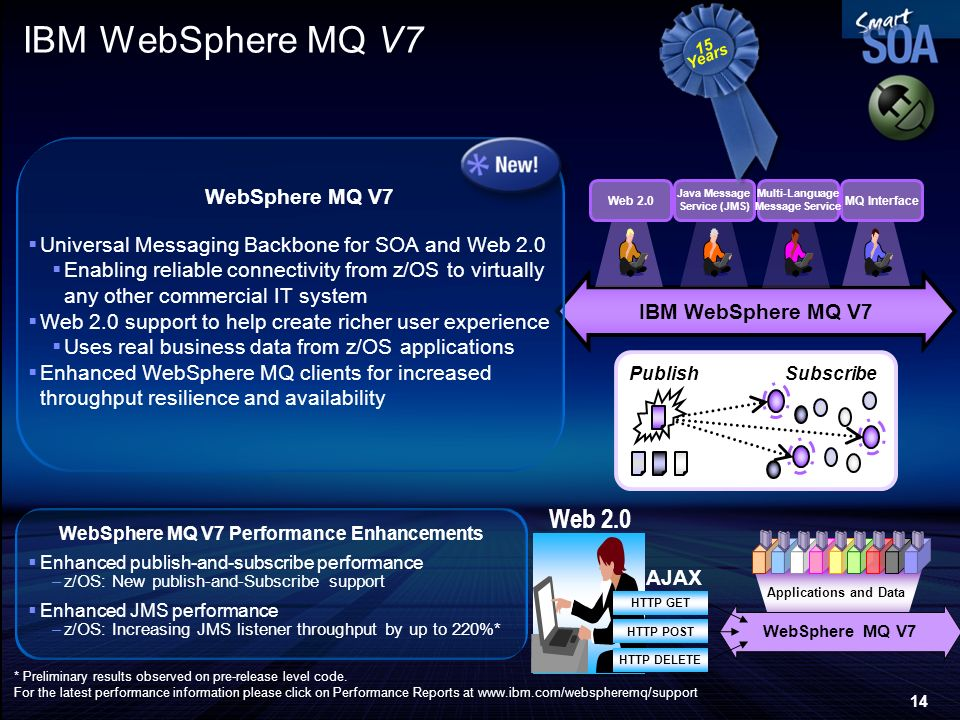 WebSphere MQ V7 Performance Enhancements