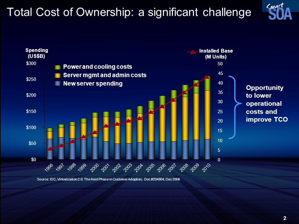 Total Cost of Ownership: a significant challenge