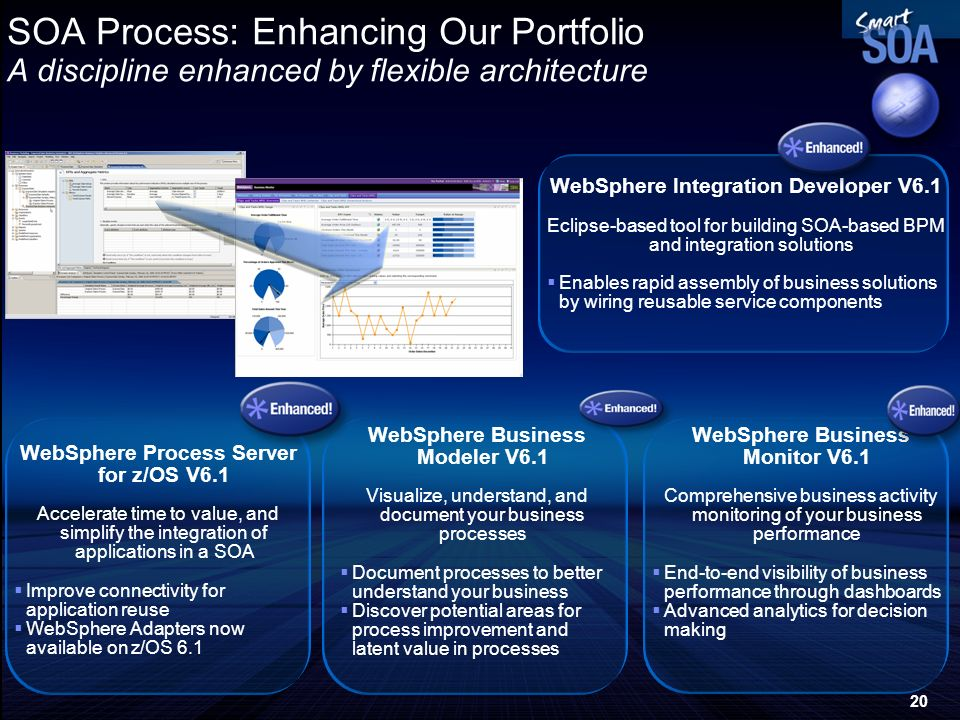 SOA Process: Enhancing Our Portfolio A discipline enhanced by flexible architecture