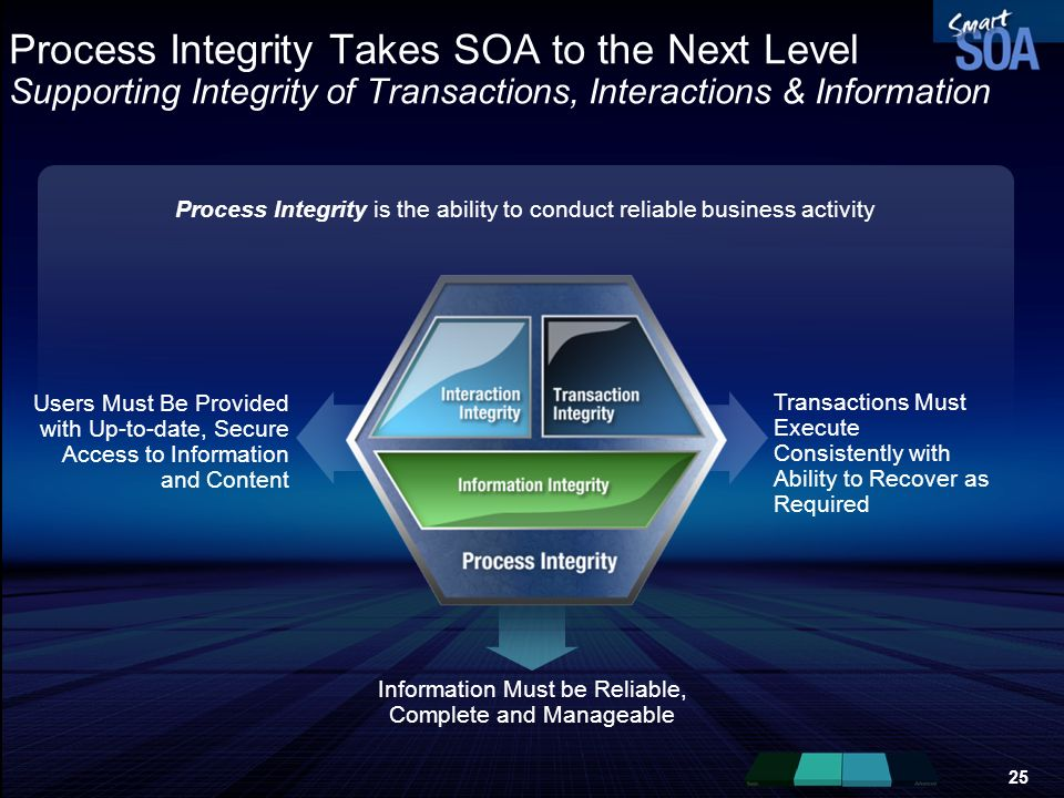 Process Integrity Takes SOA to the Next Level Supporting Integrity of Transactions, Interactions & Information