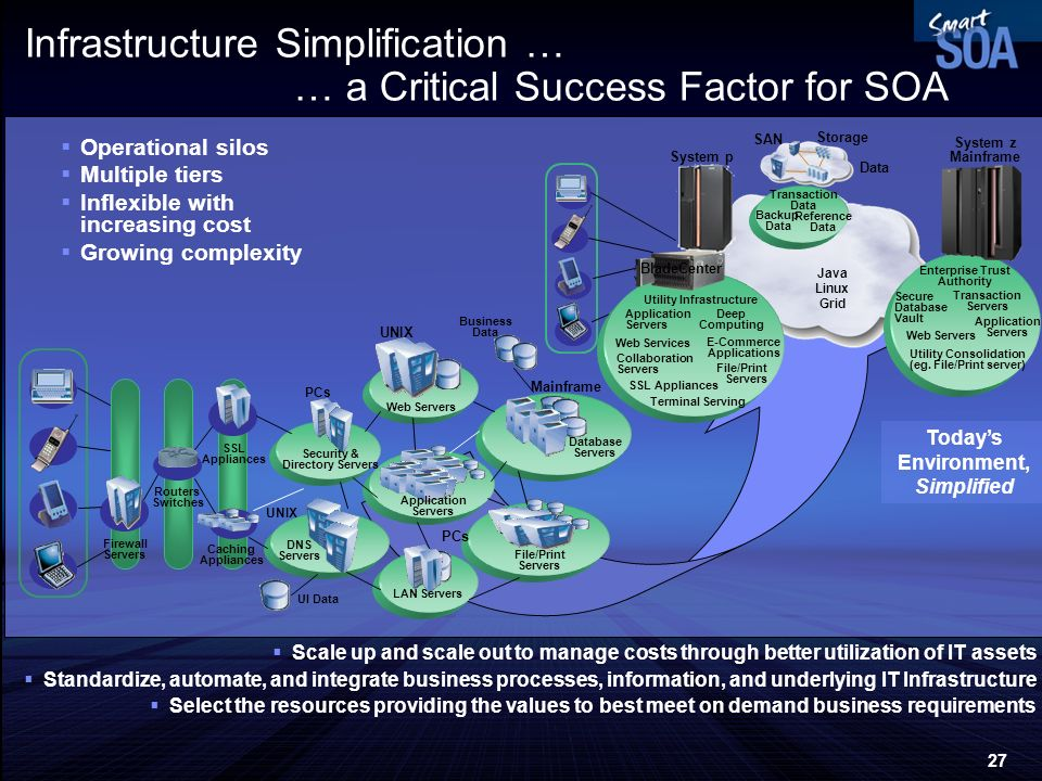 Infrastructure Simplification … … a Critical Success Factor for SOA