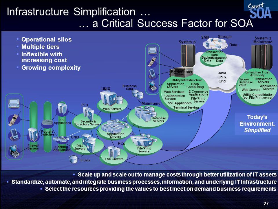 Infrastructure Simplification … … a Critical Success Factor for SOA