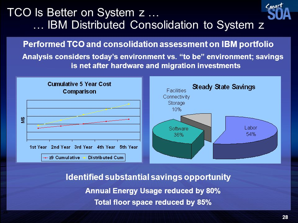 TCO Is Better on System z … … IBM Distributed Consolidation to System z