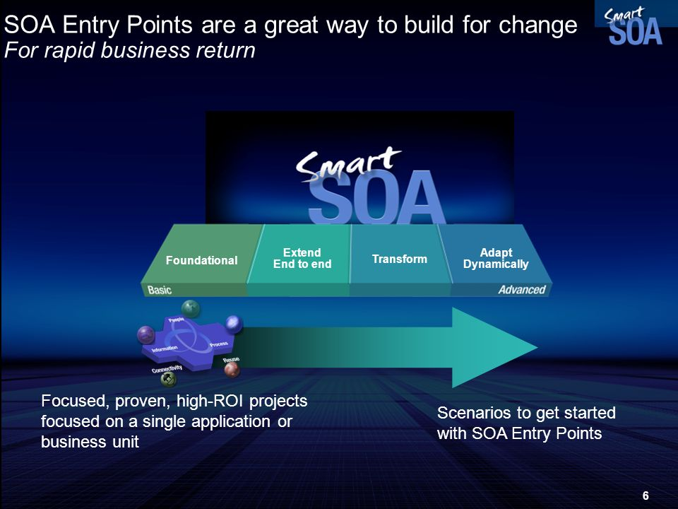 SOA Entry Points are a great way to build for change For rapid business return
