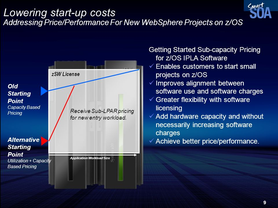 Lowering start-up costs Addressing Price/Performance For New WebSphere Projects on z/OS