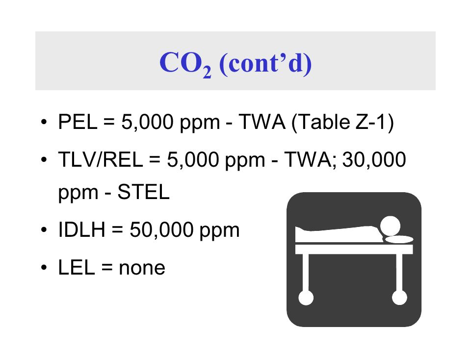 CO2 (cont'd) PEL = 5,000 ppm - TWA (Table Z-1)