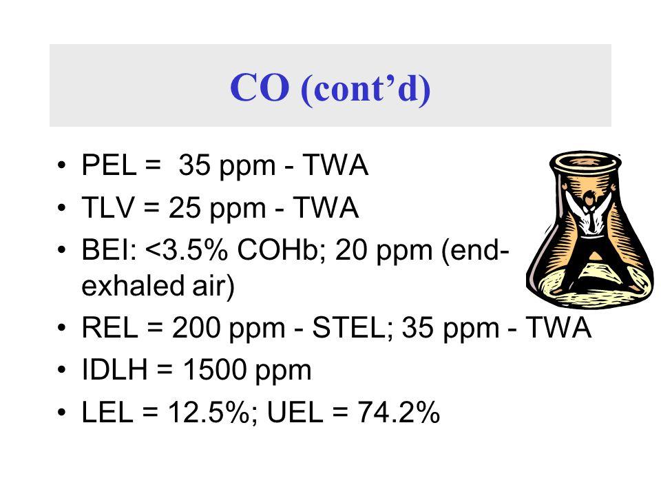 CO (cont'd) PEL = 35 ppm - TWA TLV = 25 ppm - TWA