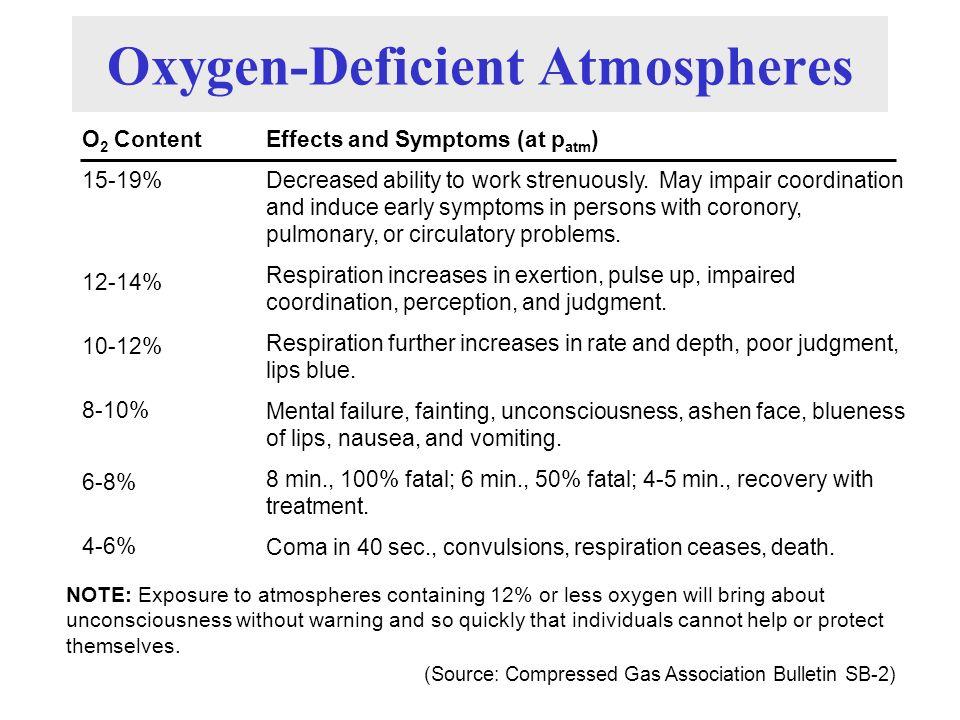 Oxygen-Deficient Atmospheres