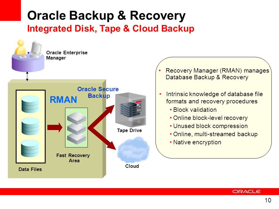 Oracle Backup & Recovery Integrated Disk, Tape & Cloud Backup