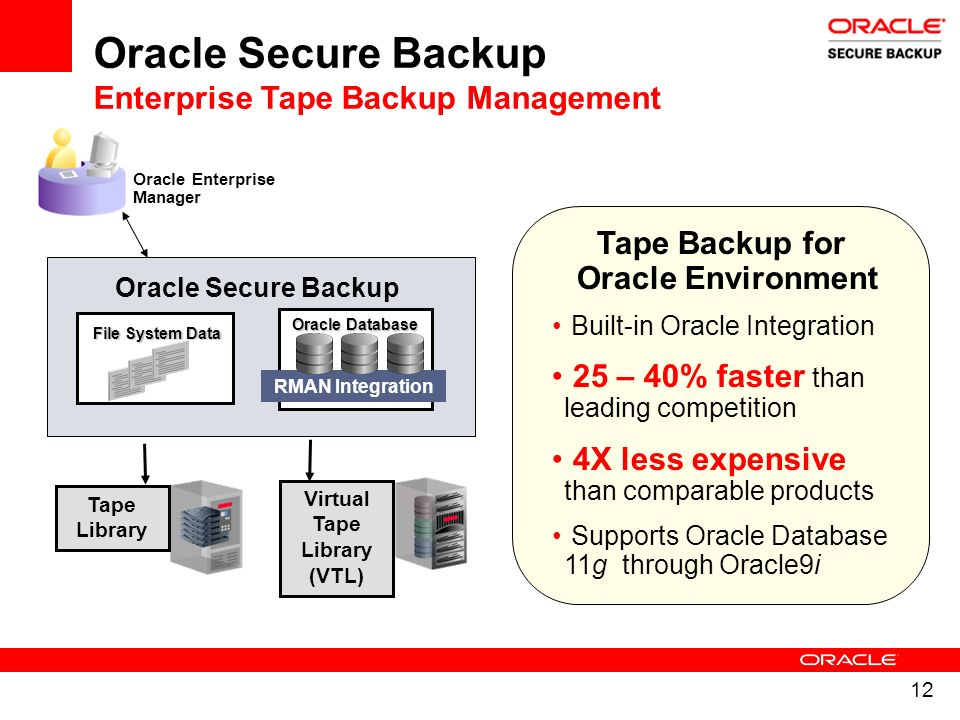 Tape Backup for Oracle Environment Virtual Tape Library (VTL)
