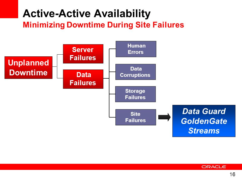 Active-Active Availability Minimizing Downtime During Site Failures
