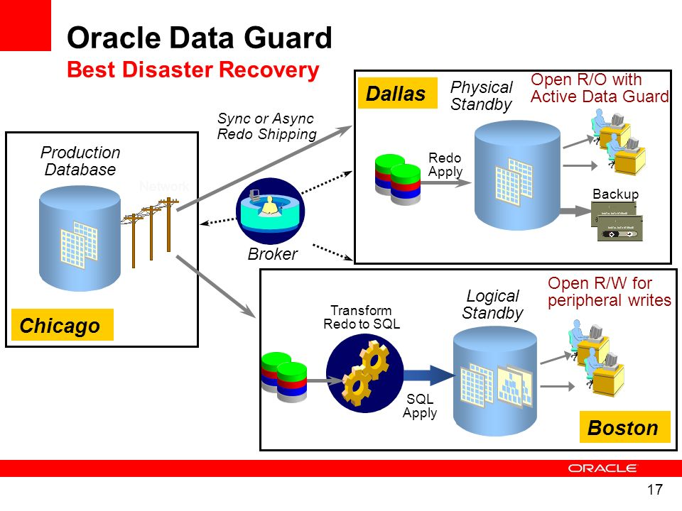 Oracle Data Guard Best Disaster Recovery