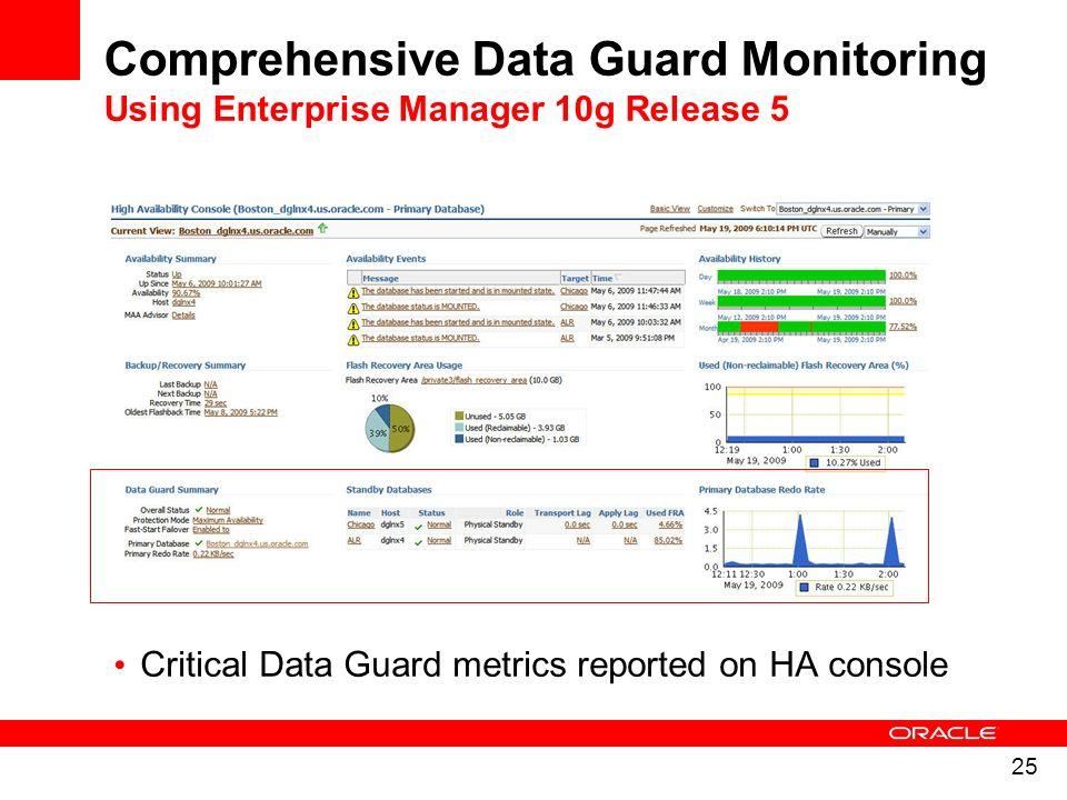 Comprehensive Data Guard Monitoring Using Enterprise Manager 10g Release 5