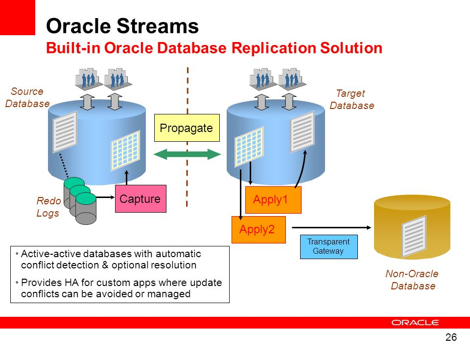 Oracle Streams Built-in Oracle Database Replication Solution