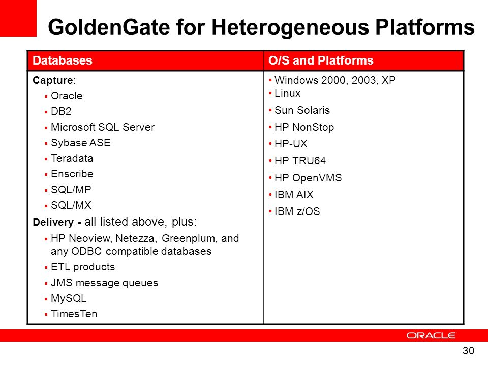 GoldenGate for Heterogeneous Platforms