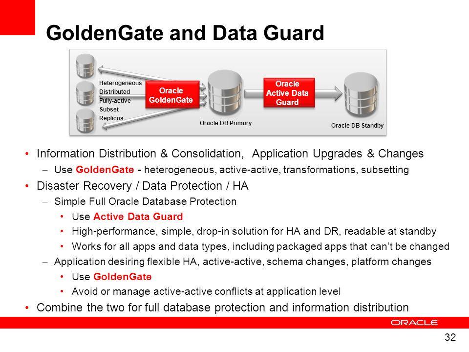 GoldenGate and Data Guard