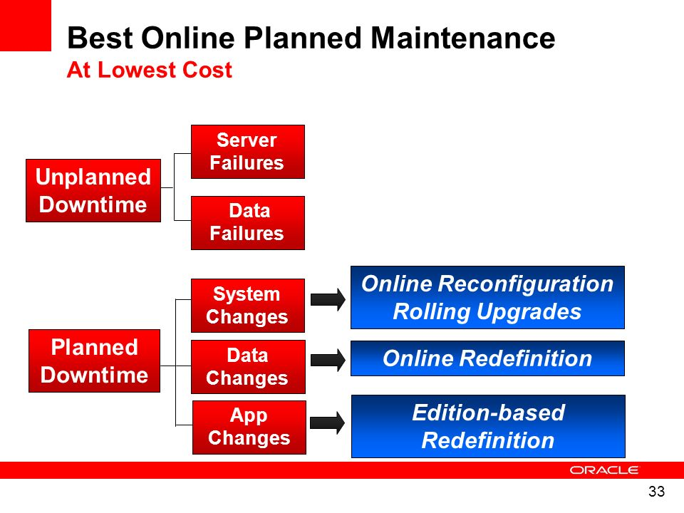 Best Online Planned Maintenance At Lowest Cost