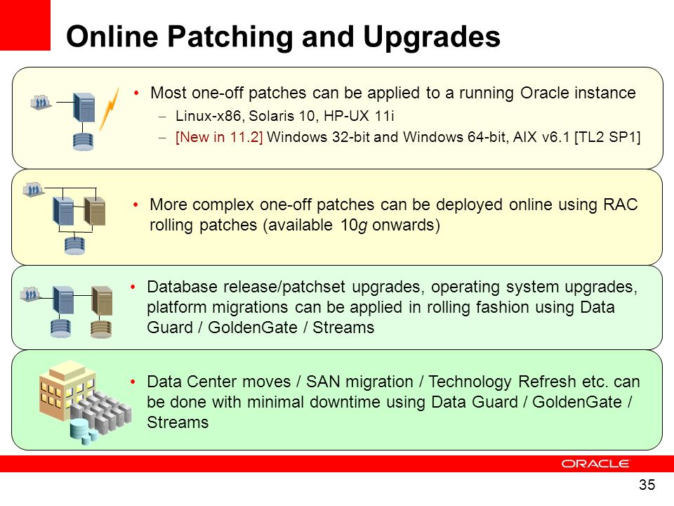 Online Patching and Upgrades