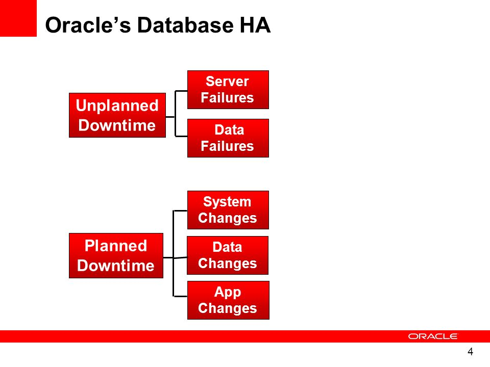 Oracle's Database HA Unplanned Downtime Planned Downtime