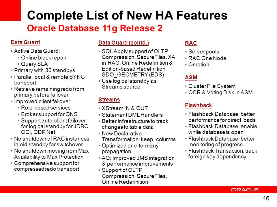 Complete List of New HA Features Oracle Database 11g Release 2