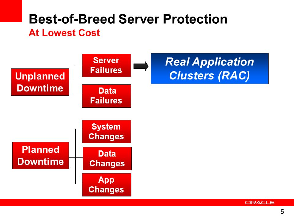 Best-of-Breed Server Protection At Lowest Cost