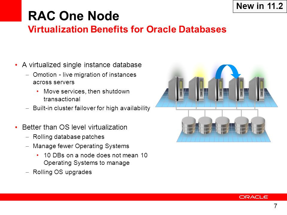 RAC One Node Virtualization Benefits for Oracle Databases