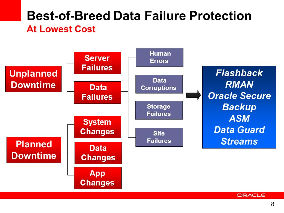 Best-of-Breed Data Failure Protection At Lowest Cost