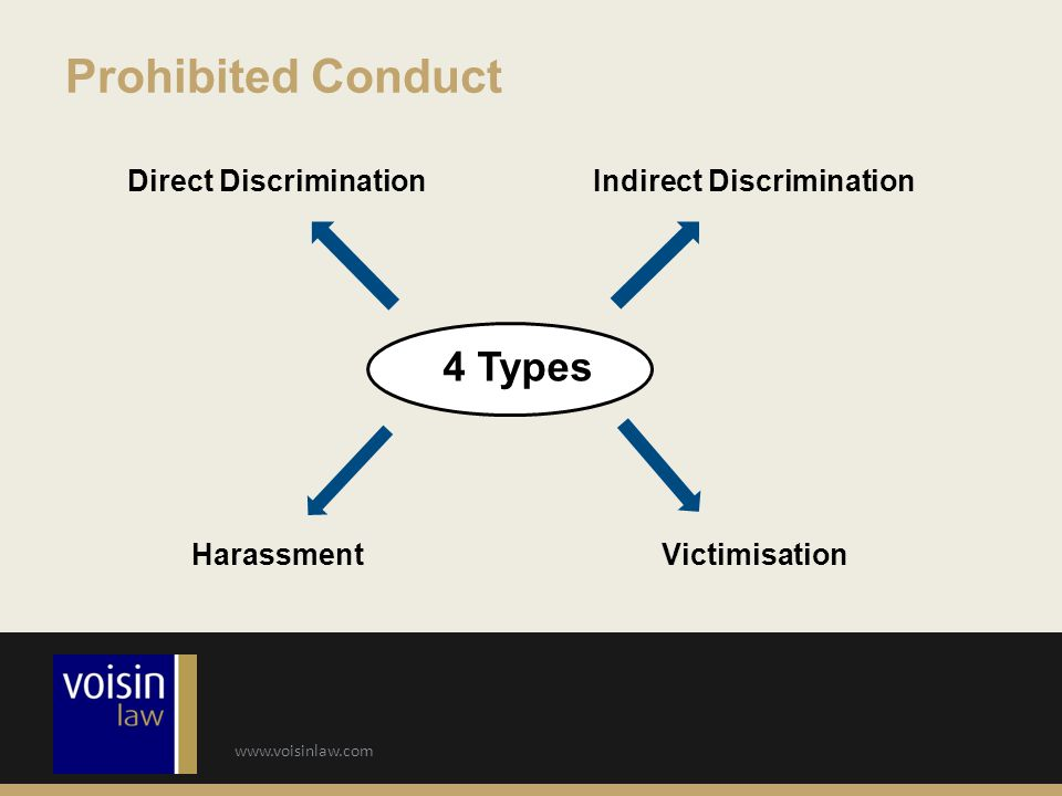 Prohibited Conduct 4 Types Direct Discrimination