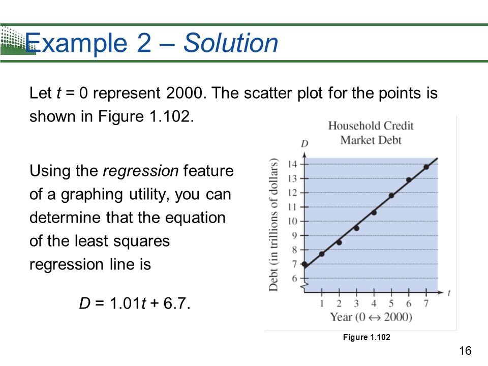 Example 2 – Solution Let t = 0 represent 2000. The scatter plot for the points is shown in Figure 1.102.