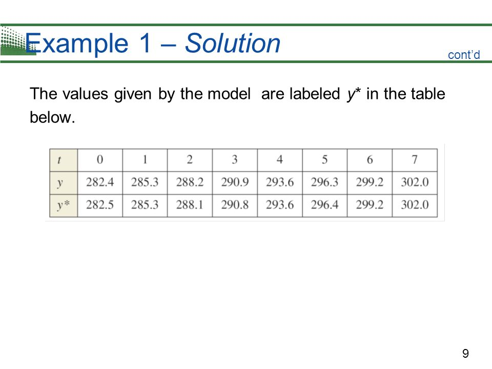 Example 1 – Solution cont'd The values given by the model are labeled y* in the table below.