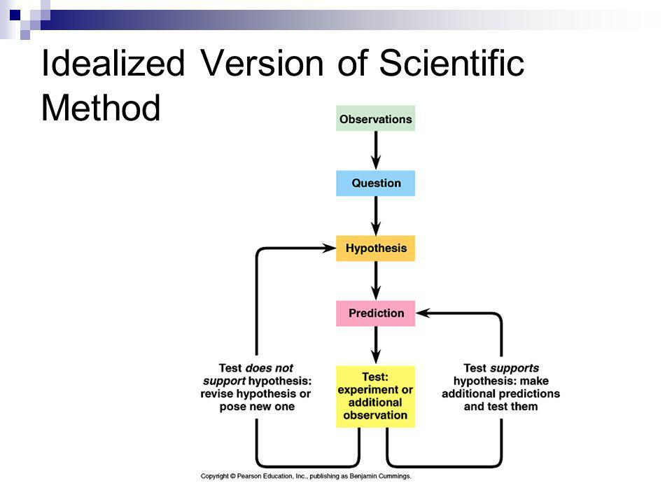 Idealized Version of Scientific Method