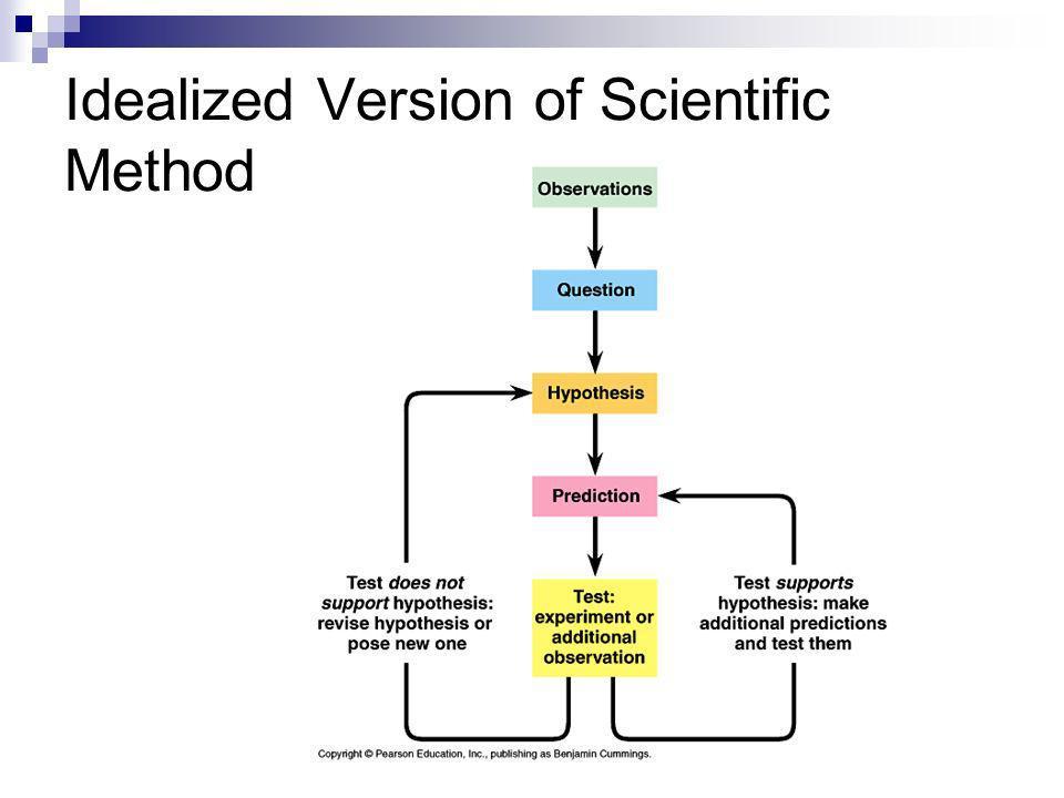 Idealized Version of Scientific Method