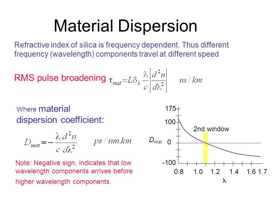 Material Dispersion RMS pulse broadening