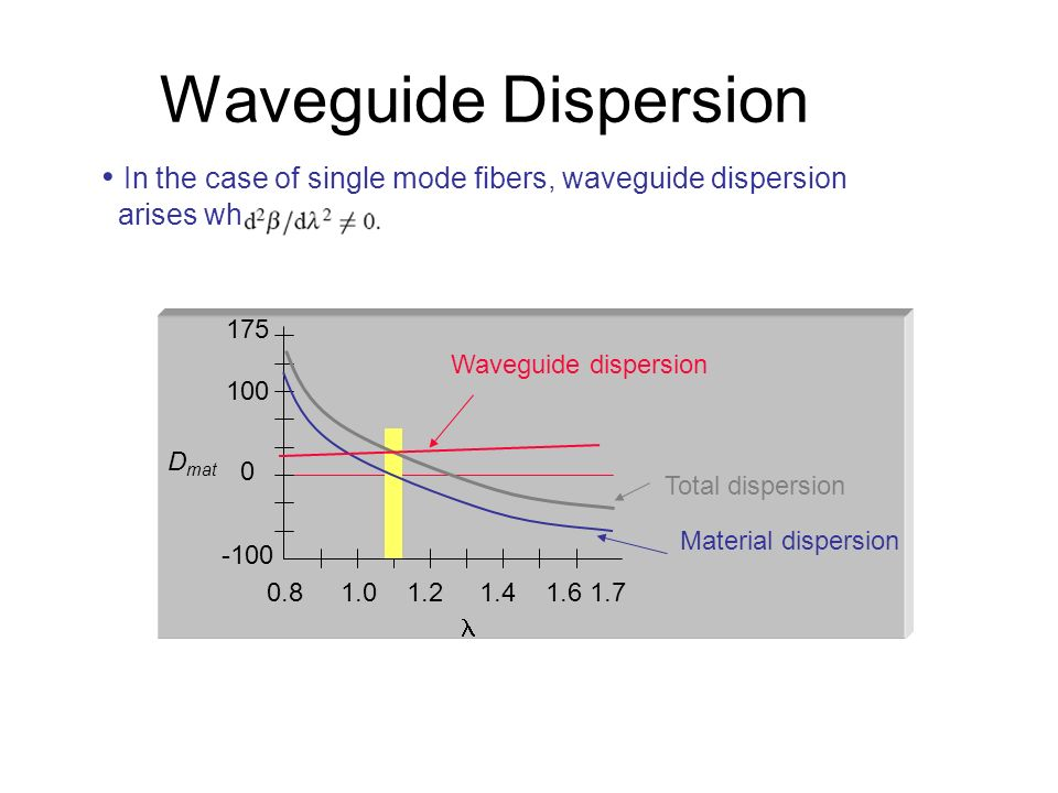 Waveguide Dispersion In the case of single mode fibers, waveguide dispersion. arises when. 0.8 1.0 1.2 1.4 1.6 1.7.
