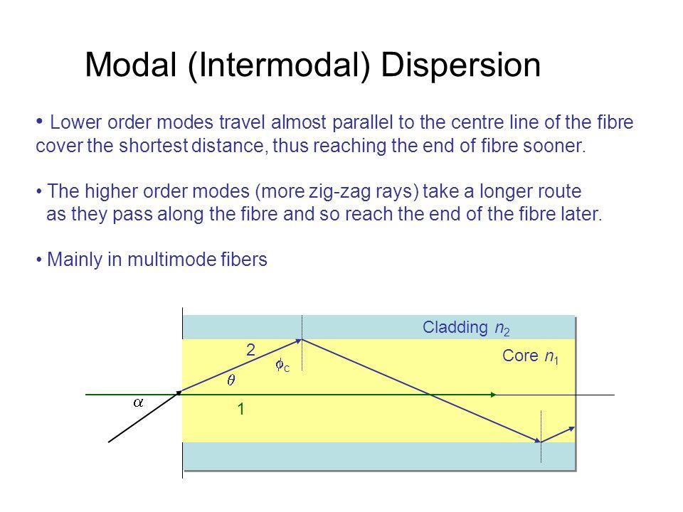 Modal (Intermodal) Dispersion