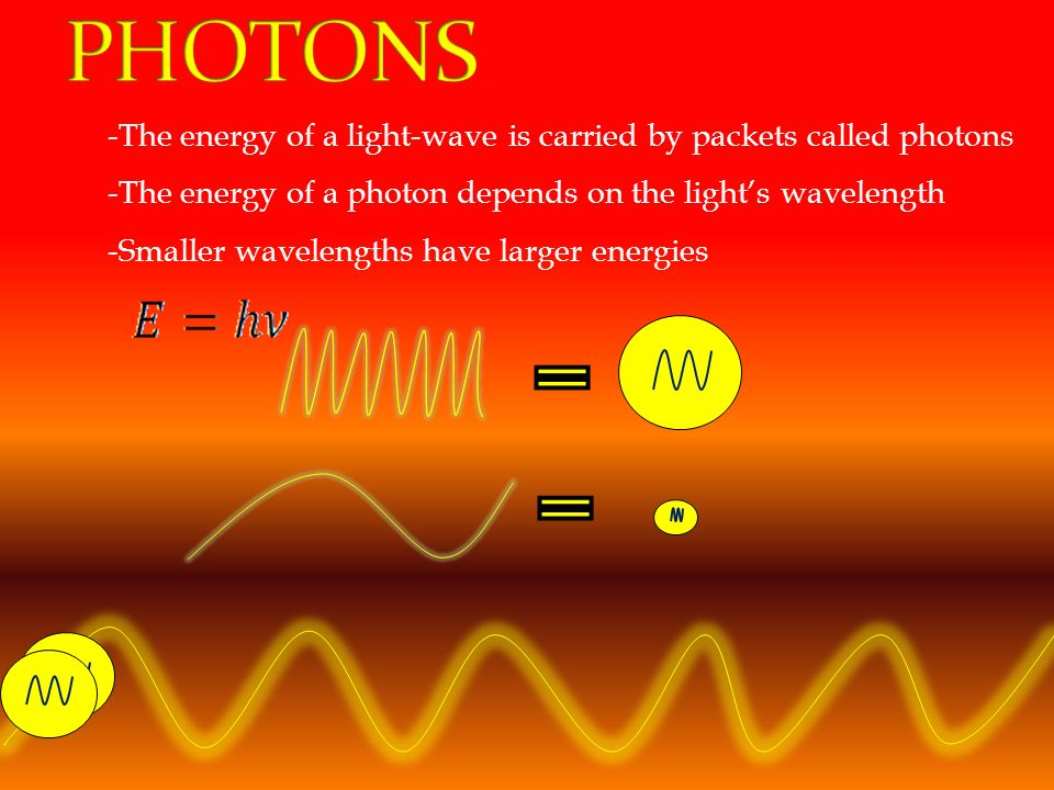 PHOTONS -The energy of a light-wave is carried by packets called photons. -The energy of a photon depends on the light's wavelength.