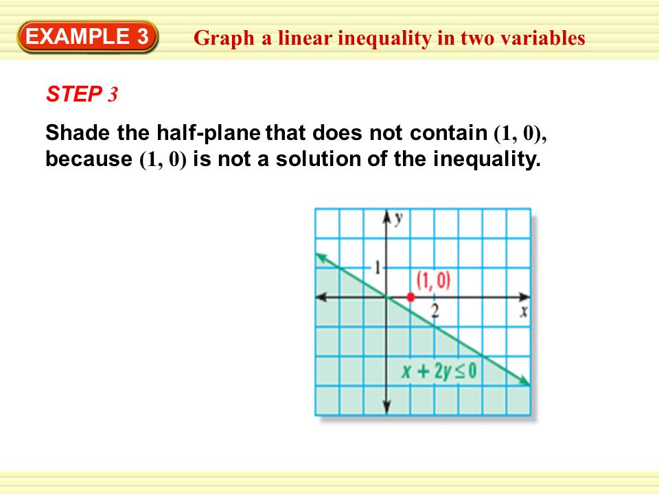 EXAMPLE 3Graph a linear inequality in two variables. STEP 3.