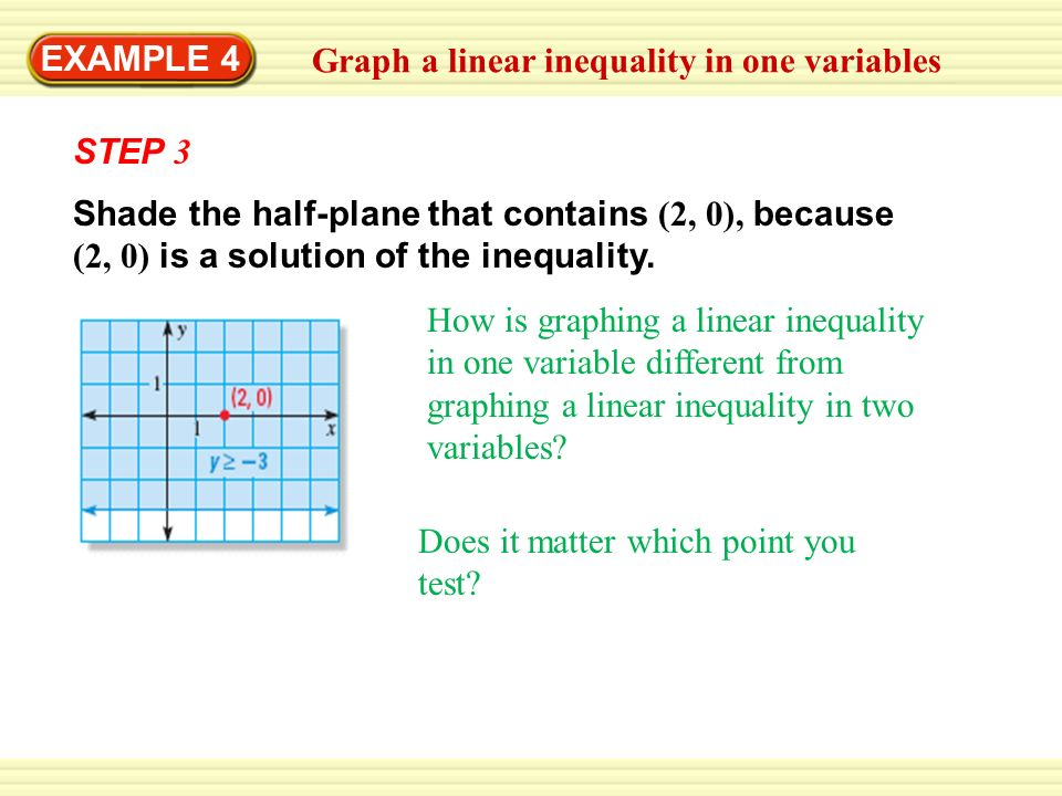 EXAMPLE 4Graph a linear inequality in one variables. STEP 3.