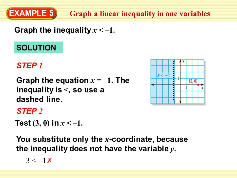 EXAMPLE 5Graph a linear inequality in one variables. Graph the inequality x < –1. SOLUTION. STEP 1.