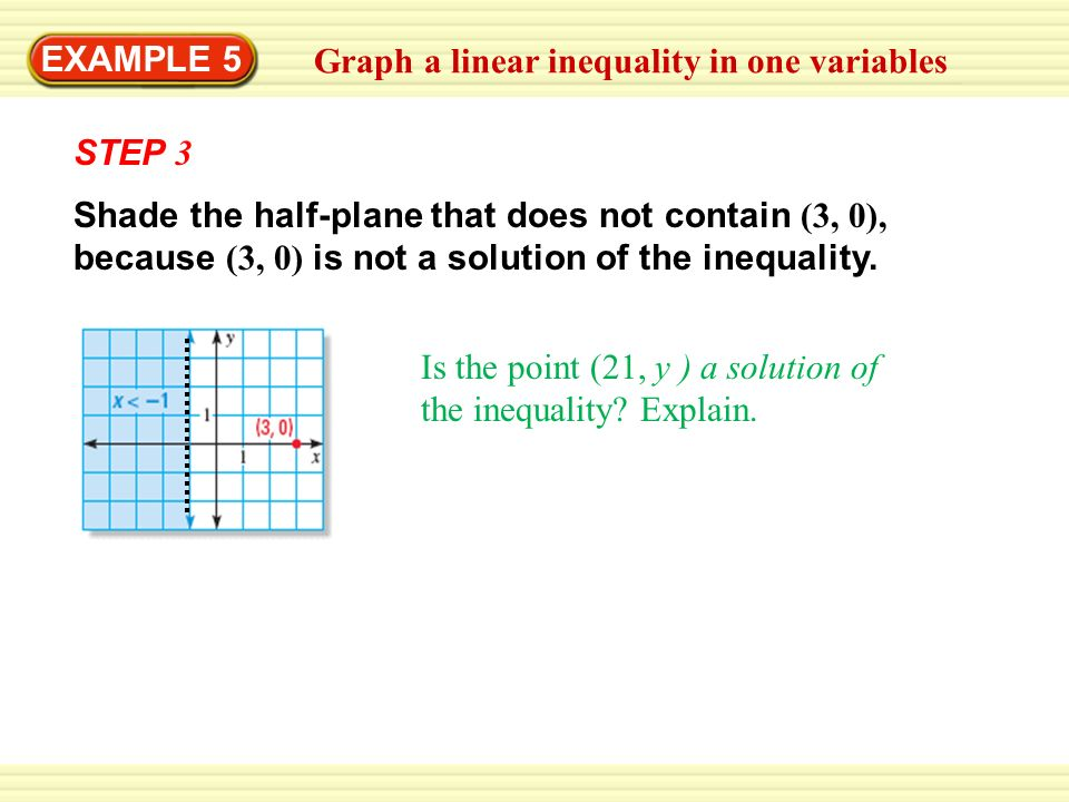 EXAMPLE 5 Graph a linear inequality in one variables. STEP 3.