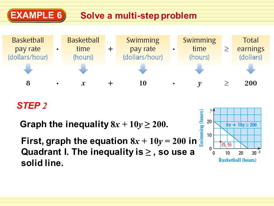 EXAMPLE 6Solve a multi-step problem. STEP 2. First, graph the equation 8x + 10y = 200 in Quadrant I. The inequality is ≥ , so use a solid line.
