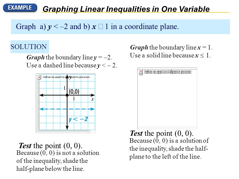 Graphing Linear Inequalities in One Variable