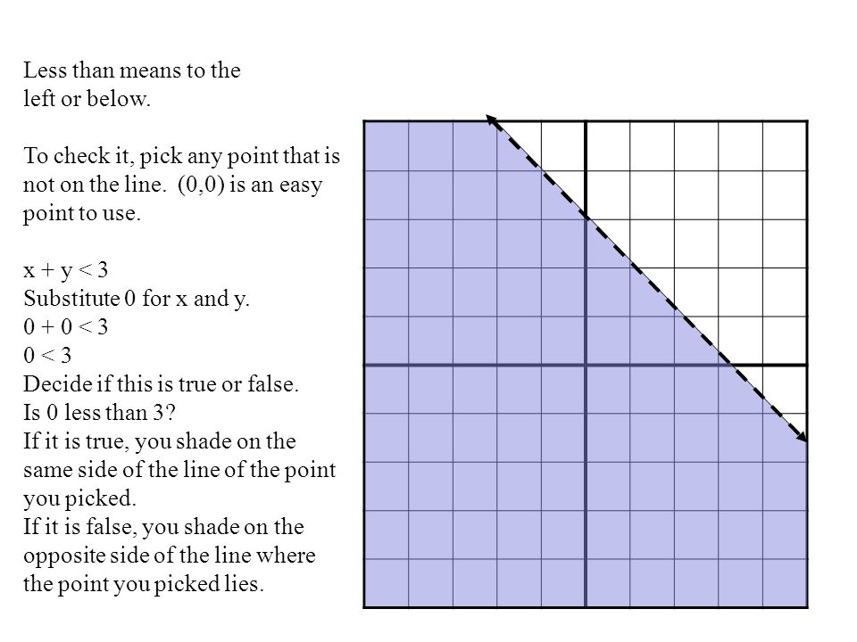 Less than means to the left or below. To check it, pick any point that is not on the line. (0,0) is an easy point to use.