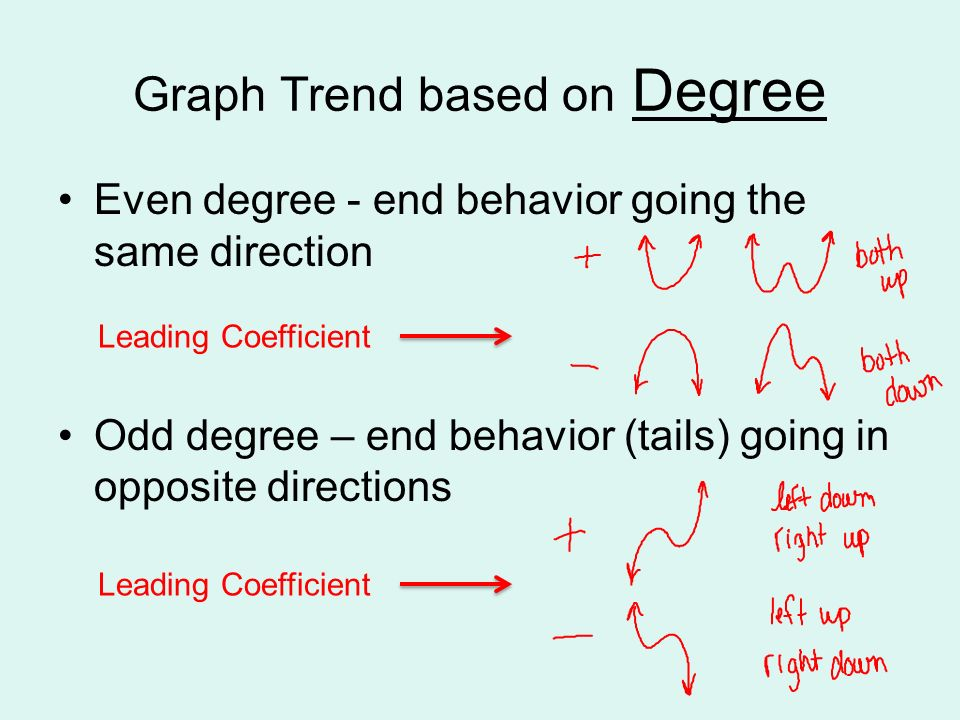 Graph Trend based on Degree