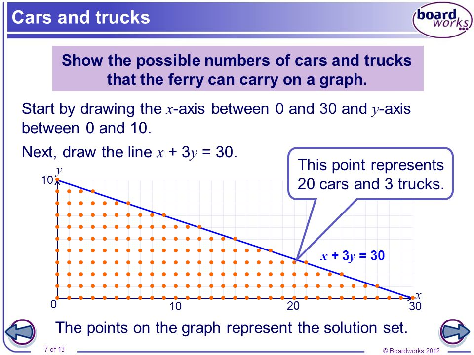 Cars and trucks Show the possible numbers of cars and trucks that the ferry can carry on a graph.