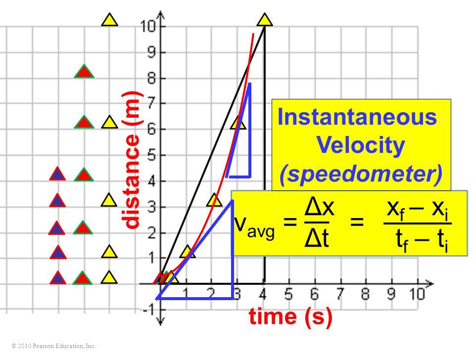 Δx xf – xi vavg = = Δt tf – ti Instantaneous distance (m) Velocity