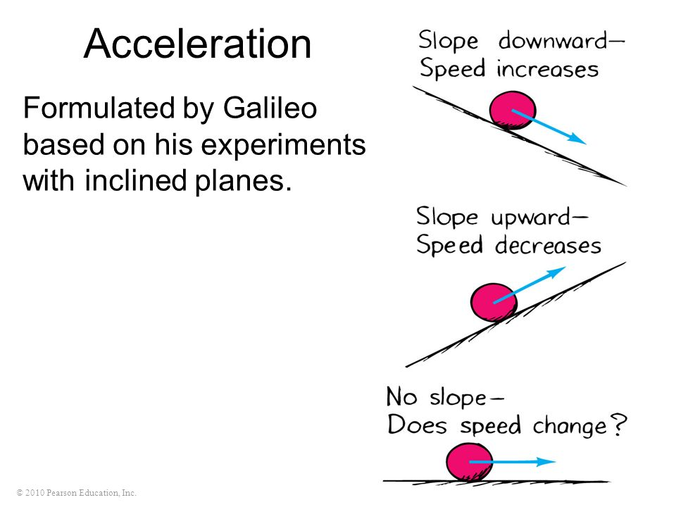 Acceleration Formulated by Galileo based on his experiments with inclined planes.